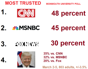 most trusted poll